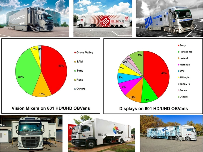601 HD/UHD OBVans - An Overview on the Installed Hardware