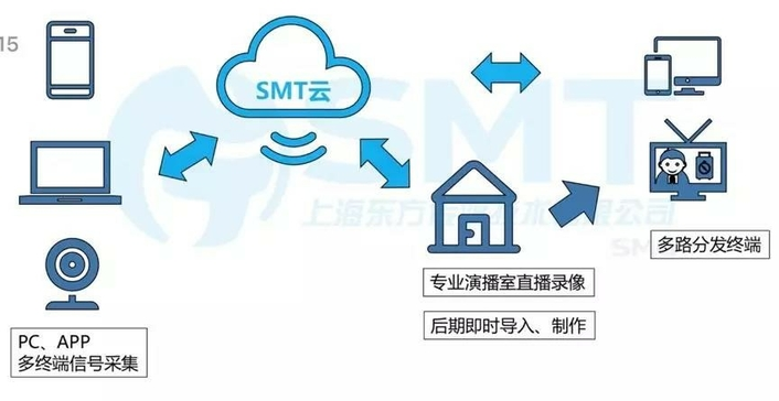 "SMT professional ""cloud production""! Special times, Special Production"