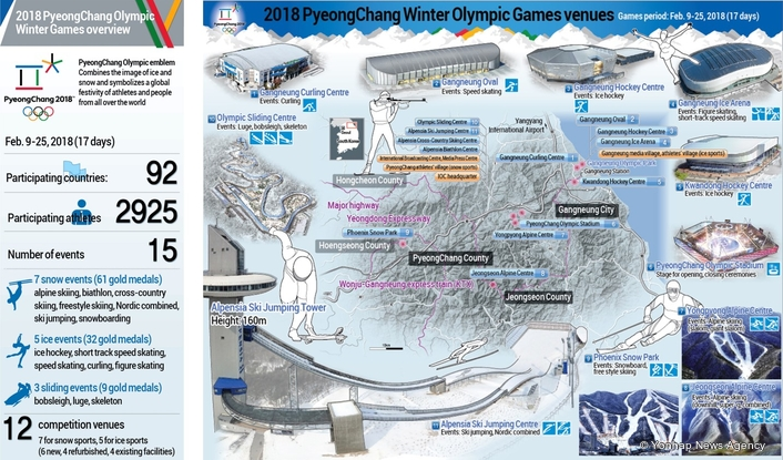 3 Days to the Opening Ceremony of the Winter Games in PyeongChang