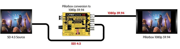 LYNX Technik Enhances yellobrik Frame Synchronizer with Converter & Scaler Functionality