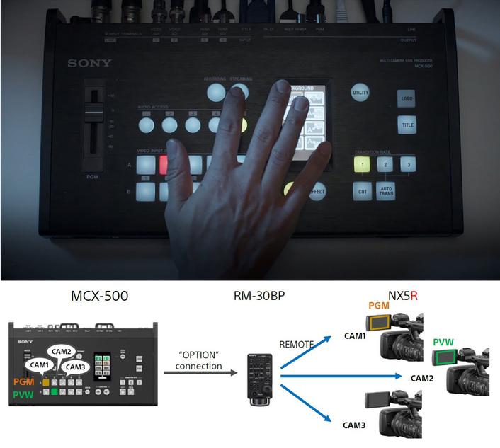 MCX-500 Multi-Camera Live Producer