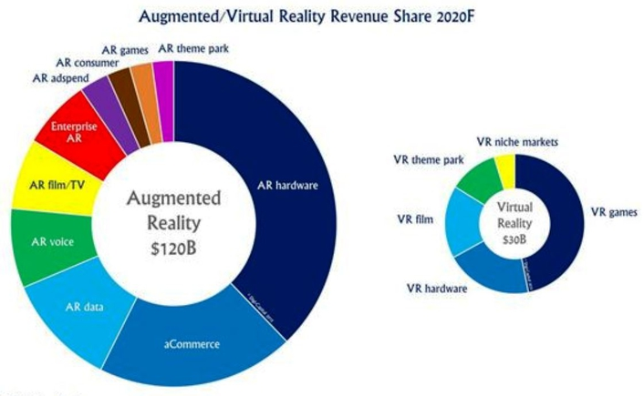 Revenues for VR systems, including viewers, software, consulting services and systems integration services, are forecast to be greater than AR-related revenues in 2016 and 2017, largely due to consumer uptake of games and paid content.