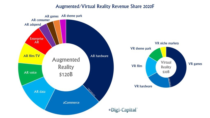 Augmented/Virtual Reallity Revenue Shatre 2020
