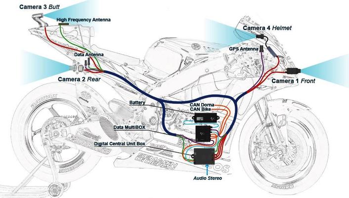 MotoGP is the pinnacle of motorcycle racing