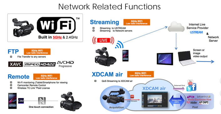 Straight to air with XDCAM air