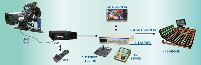 Digital Video Sud and BLT: Superloupe 4K / Superzoom