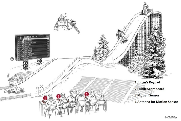 RECORDING OLYMPIC DREAMS AT PYEONGCHANG 2018