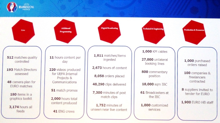 Football Production Summit 2016: How UEFA is preparing for EURO 2016 Football Championship