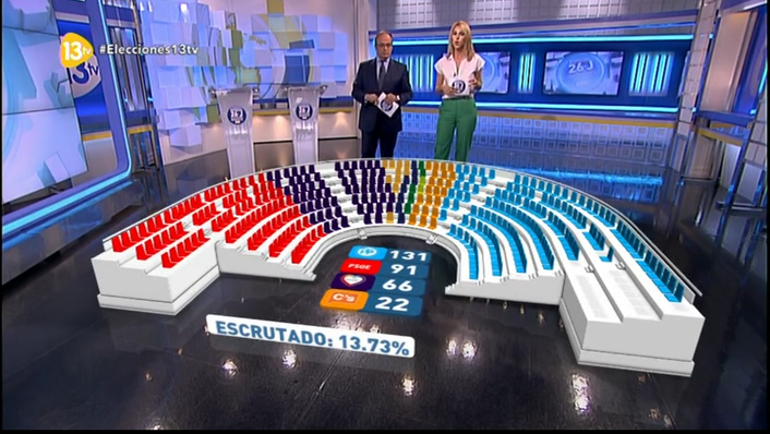 TVE, Spain's state broadcaster, relies on Brainstorm's patented and award-winning TrackFree technology in order to showcase results of Spanish general elections