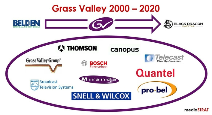 Black Dragon Capital to Acquire Grass Valley from Belden Inc.
