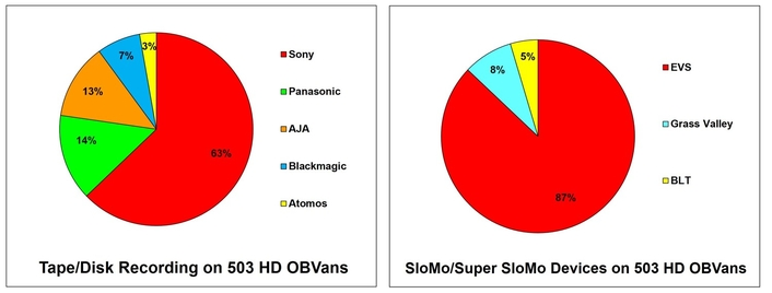 Hardware Analysis based on the 503 HD OB Trucks listed on Live-Production.TV