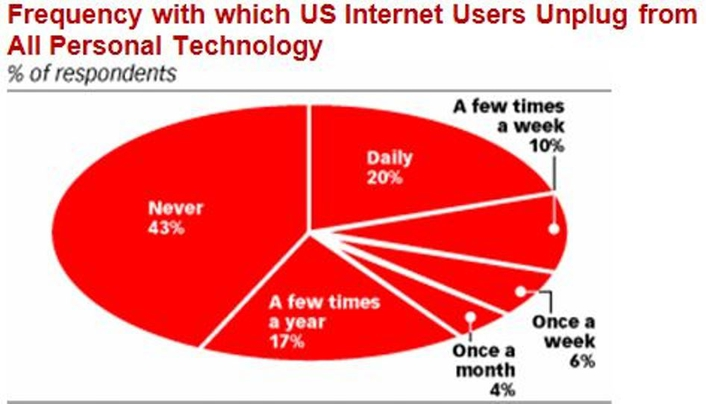 Frequency with which US Internet Users Unplug drom All Personal Technology