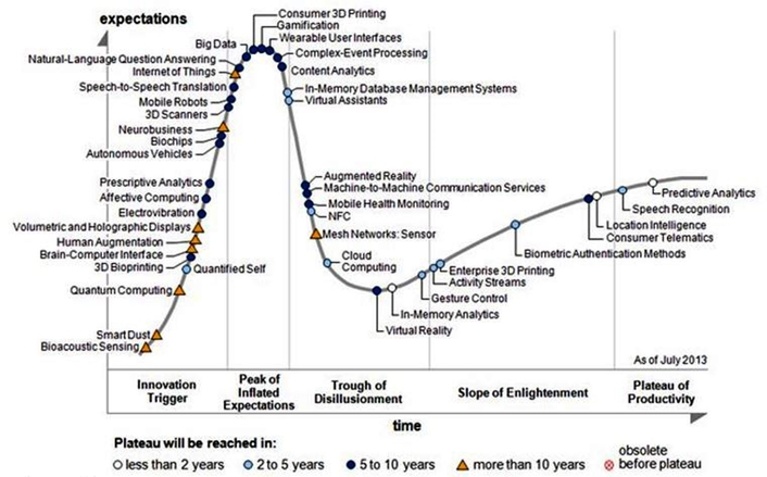 Gartner developed the hype cycle which was their way of tracking products and ideas.