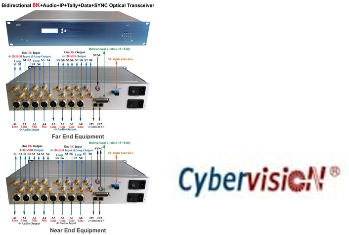 8K+Audio+ IP+ Tally+ Data+ BB OB VAN Optical Transceiver
