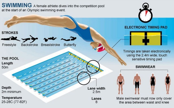 Olympic games 2012 swimming live production tv - The volume of water in a swimming pool ...