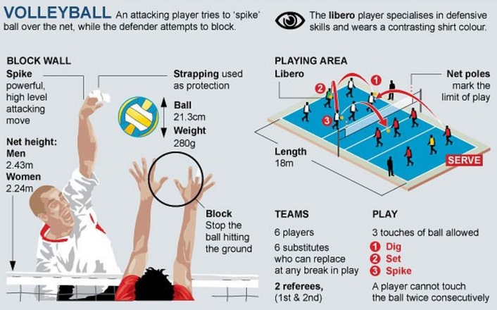 Olympic Games 2012  Volleyball