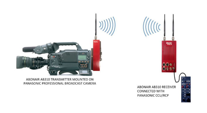 Broadcast Solutions new distributor for ABonAir wireless broadcasting solutions