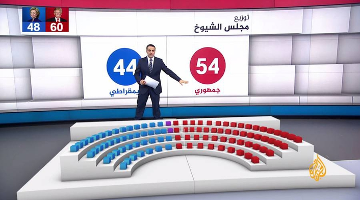 Al Jazeera delivers stunning election graphics across entire network with Astucemedia and Vizrt
