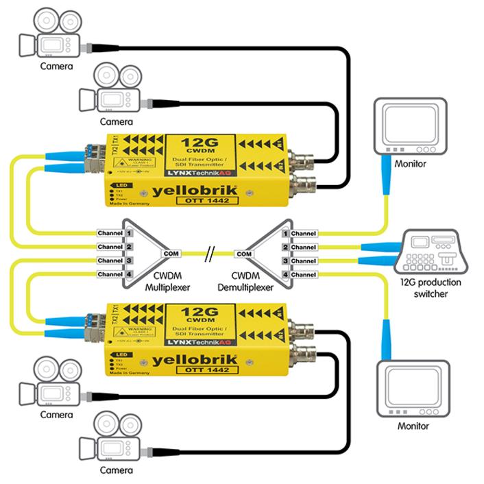 LYNX Technik Announces New 12Gbit Dual Channel SDI Fiber Transmitter with CWDM