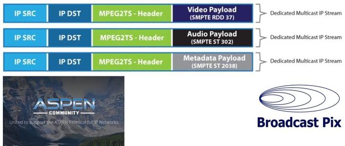 Broadcast Pix Joins ASPEN CommunityTo Develop MPEG-Based Transport Protocol