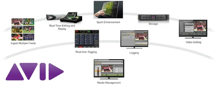 Avid Sports Solution | Remote Productions