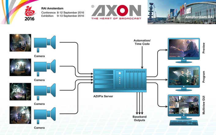 Axon unveils AZilPix virtual camera system for live video capture & streaming at IBC 2016