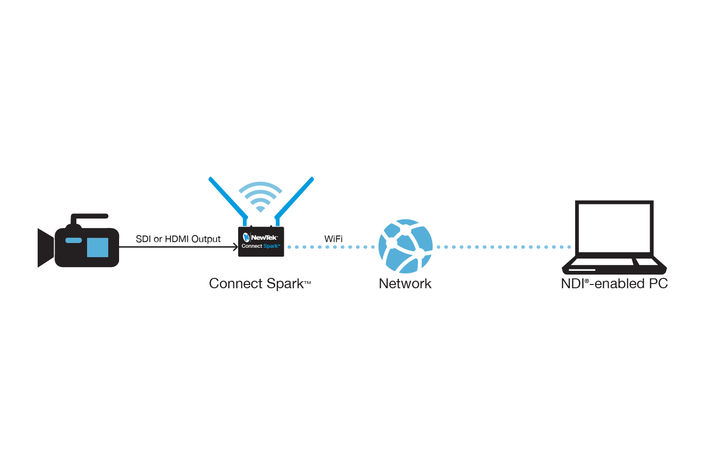 NewTek Completes the Transition to IP Video with NDI Converters for  All HDMI and SDI Sources