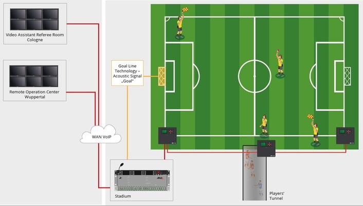 Custom-Engineered Bolero S Ensures Reliable Referee Communications for German Bundesliga