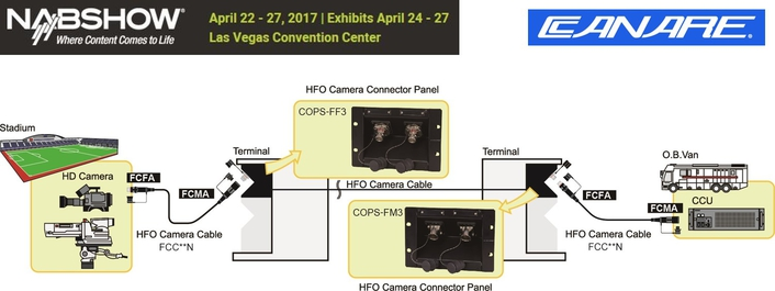 CANARE EMPHASIZES GROWTH AND COMMITMENT AT NAB 2017