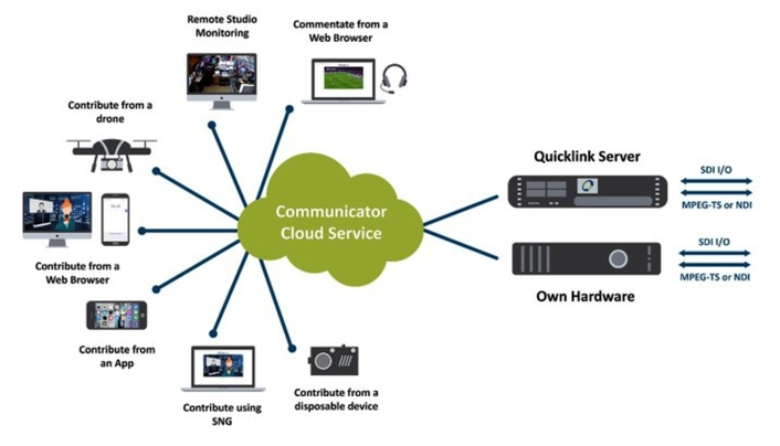 Quicklink to demonstrate Remote Communicator at CABSAT 2017