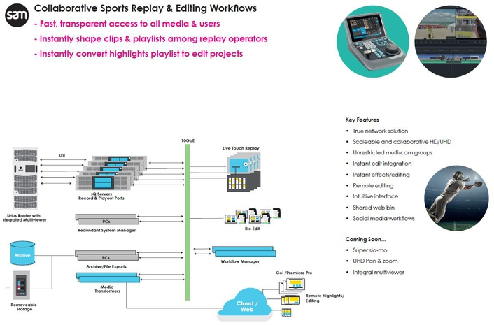 Colaborative Sports Replay & Editing Workflows