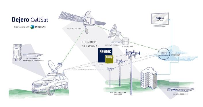 Dejero Collaborates with Newtec to Bring Dejero CellSat To Life