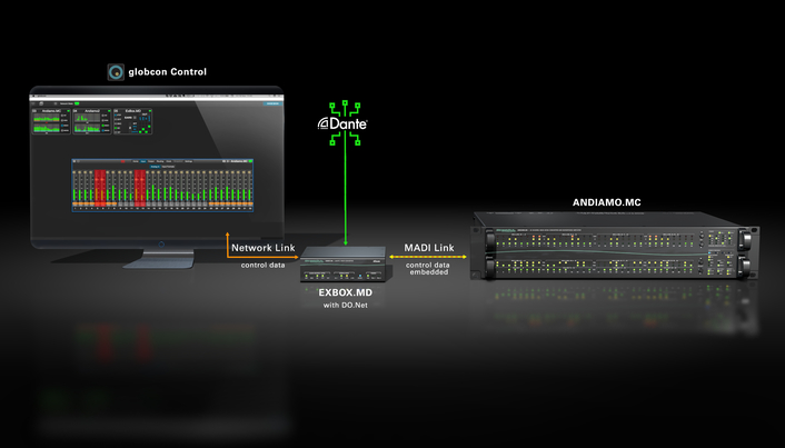 DirectOut's EXBOX.MD adding network control and Dante support to the ANDIAMO Series