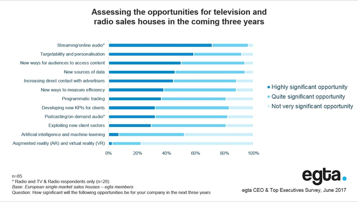 TV and radio executives optimistic for growth, expect opportunities in a changing media landscape