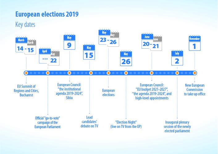 European Union Parliament Elections