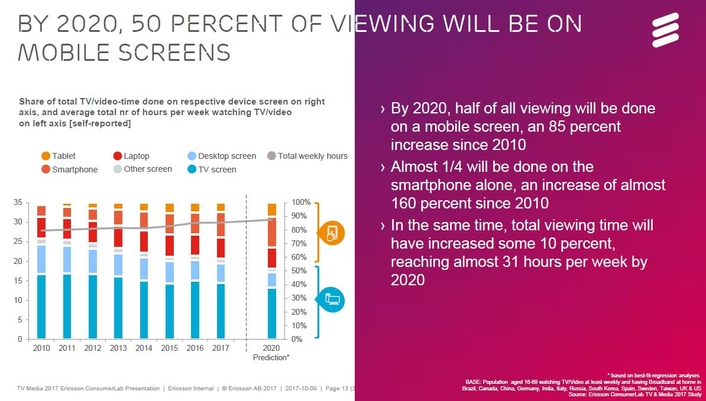 TV in 2020: 50 PERCENT of viewing will be mobile
