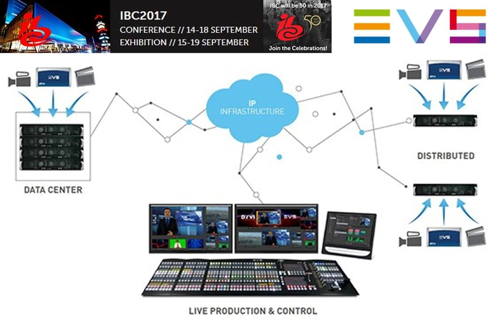 IP Control, AI workflows and 360 motion replay - EVS to present new innovations at IBC2017