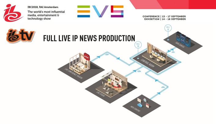 IBC TV AND EVS ROLL OUT FULL LIVE IP REMOTE NEWS PRODUCTION