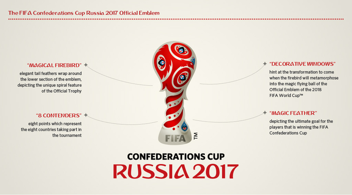 FIFA Confederations Cup emblem gives life to Russian dream