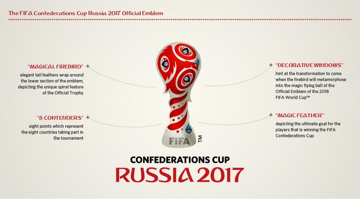 FIFA Confederations Cup emblem gives life to Russian dream