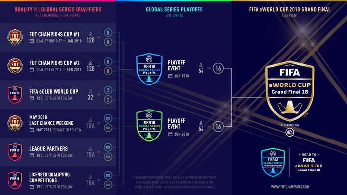 FIFA and EA SPORTS™ announce first-ever EA SPORTS™ FIFA Global Series and FIFA eWorld Cup 2018