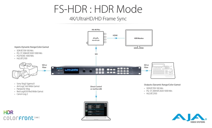 FS-HDR Frame Synchronizer and Converter Delivers HDR and Wide Color Gamut Processing, Powered by Colorfront Engine™