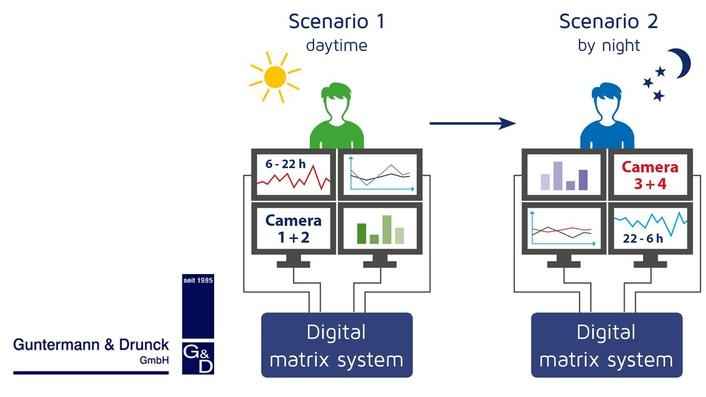 Scenario switching, day shift, night shift, emergency scenario, KVM, extender, extension, signal extension, control room, technical control room, studio, OB van