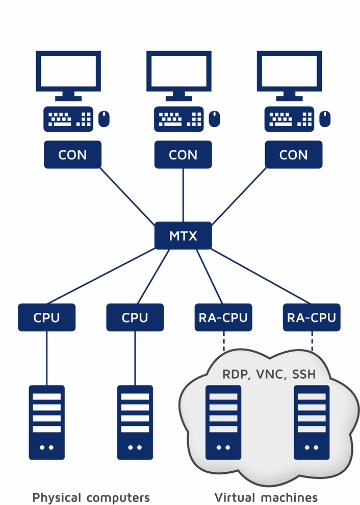 Creating hybrid infrastructures with G&D's brandnew RemoteAccess-CPU