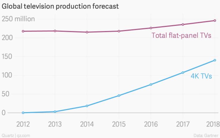 global-television-production-forecast-total-flat-panel-tvs-4k-tvs