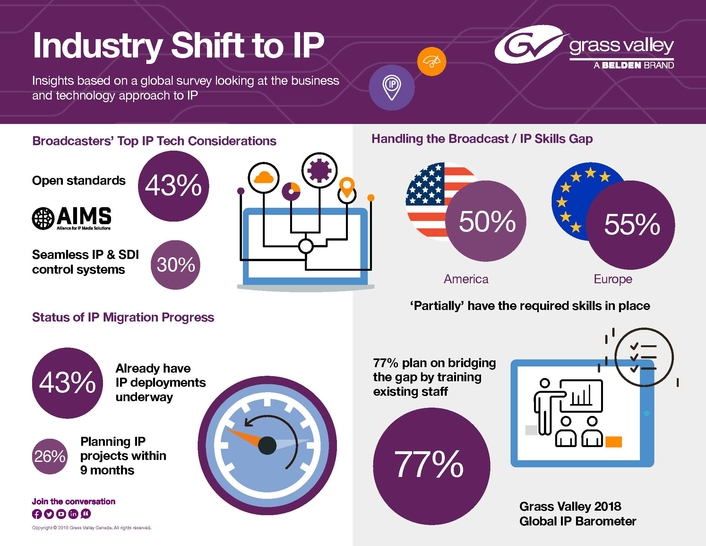 New IP Study Shows 69 Percent of Media Industry Respondents Will Have Active IP Projects by Mid-2019