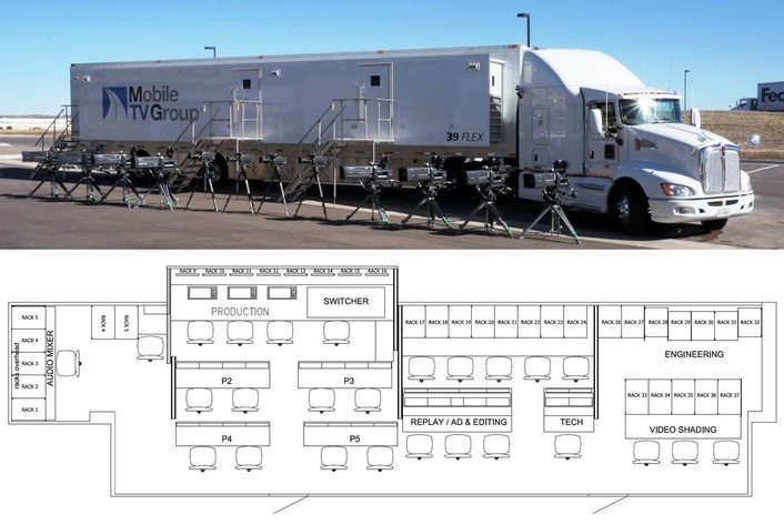 Mobile TV Group Rolls Out 4K Production with Grass Valley Kayenne K-Frame Switcher
