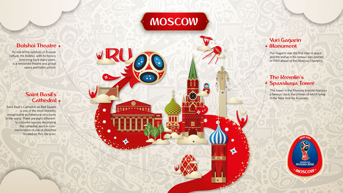 2018 FIFA World Cup Russia™ Host Cities get their own unique signature look