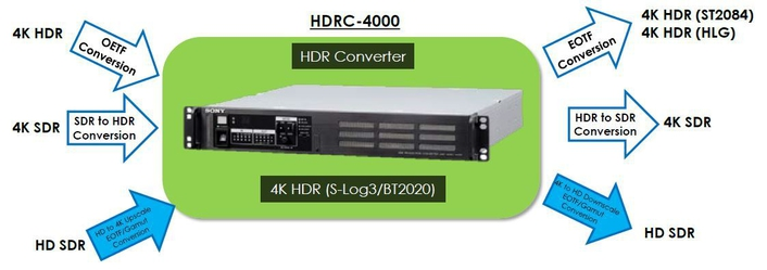 New Enhancements Include HD HDR Live for Broadcasting and Instant HDR workflow to meet the Growing Demand for HDR Content