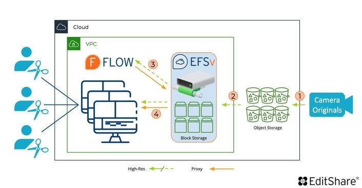 EditShare Innovation Dramatically Improves Economics andBrings Cloud Editing to Everyone
